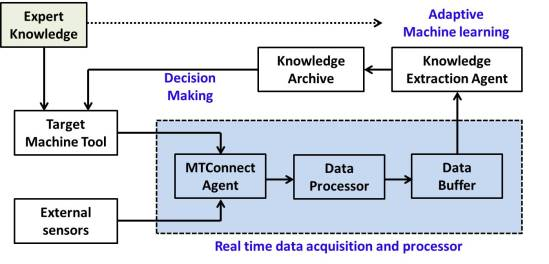 Real-time data collection and learning